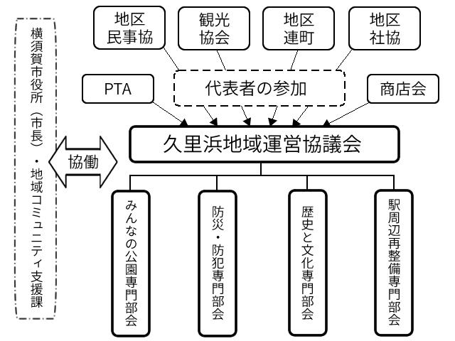 久里浜地域運営協議会組織イメージ図